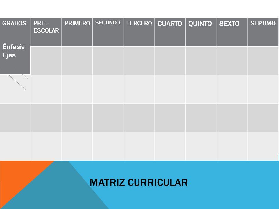 MATRIZ CURRICULAR GRADOS Énfasis Ejes PRE- ESCOLAR PRIMERO SEGUNDO TERCERO CUARTOQUINTOSEXTO SEPTIMO