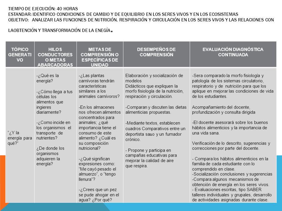TIEMPO DE EJECUCIÓN: 40 HORAS ESTANDAR: IDENTIFICO CONDICIONES DE CAMBIO Y DE EQUILIBRIO EN LOS SERES VIVOS Y EN LOS ECOSISTEMAS OBJETIVO: ANALIZAR LA