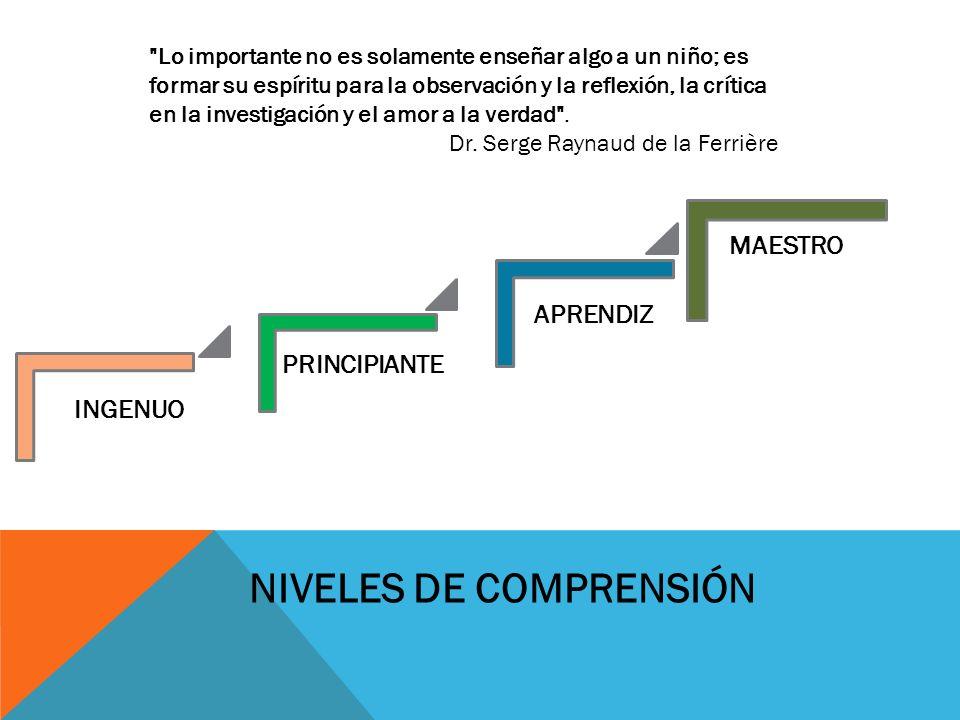 INGENUO PRINCIPIANTE APRENDIZ MAESTRO NIVELES DE COMPRENSIÓN