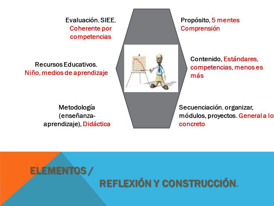 ELEMENTOS / REFLEXIÓN Y CONSTRUCCIÓN ELEMENTOS / REFLEXIÓN Y CONSTRUCCIÓN. Metodología (enseñanza- aprendizaje), Didáctica Secuenciación. organizar, m