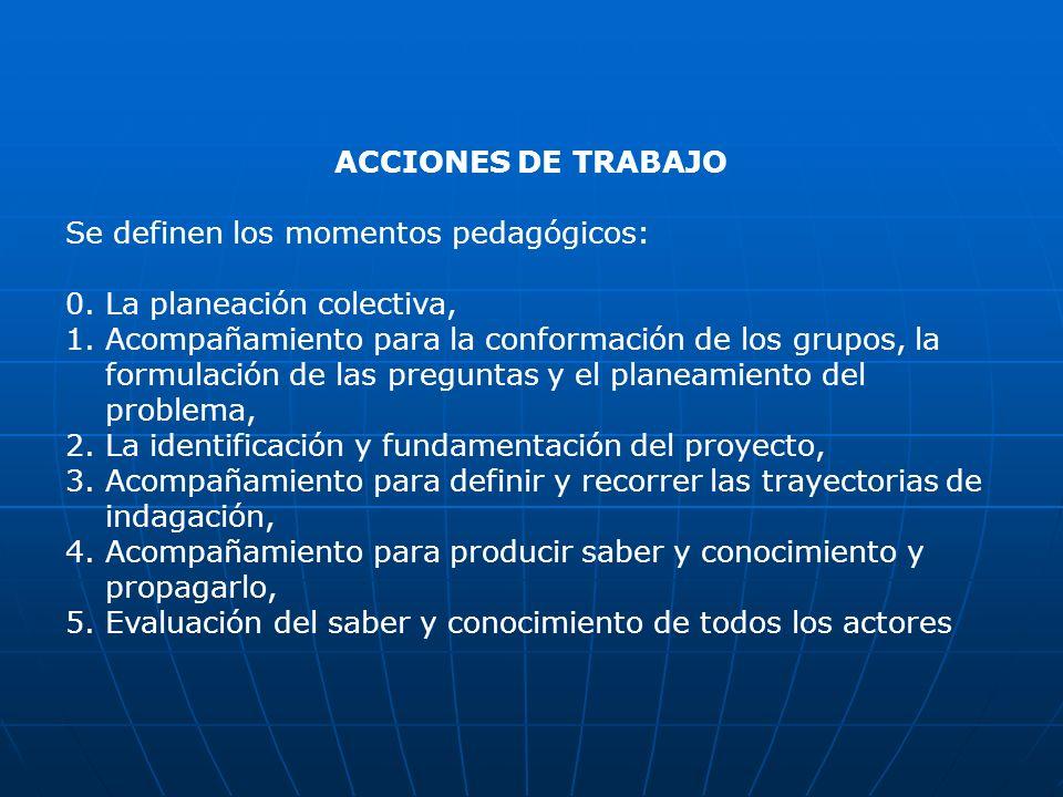 ACCIONES DE TRABAJO Se definen los momentos pedagógicos: 0. La planeación colectiva, 1.Acompañamiento para la conformación de los grupos, la formulaci