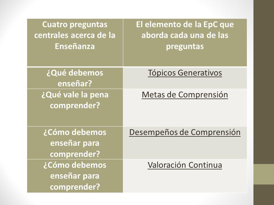 Cuatro preguntas centrales acerca de la Enseñanza El elemento de la EpC que aborda cada una de las preguntas ¿Qué debemos enseñar? Tópicos Generativos