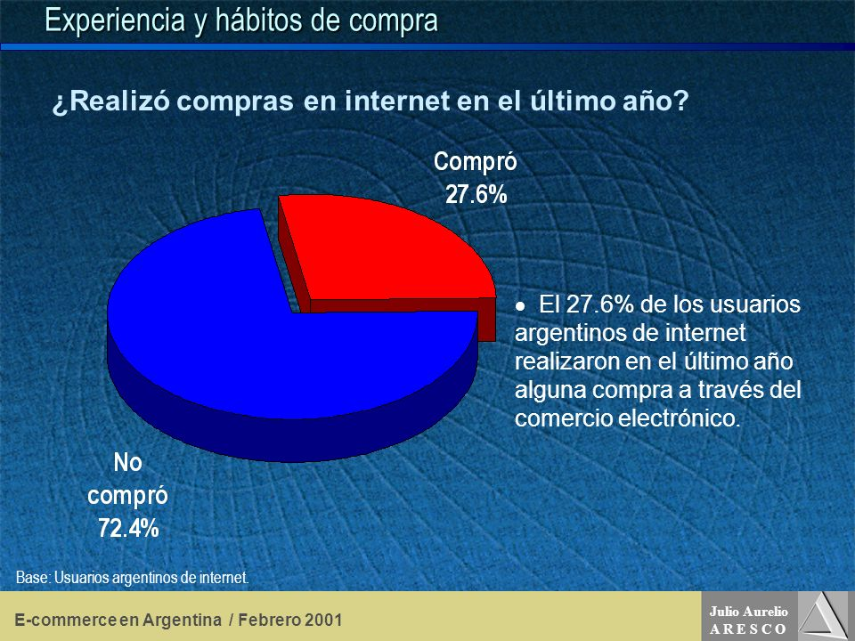 Julio Aurelio A R E S C O E-commerce en Argentina / Febrero 2001 Experiencia y hábitos de compra El 27.6% de los usuarios argentinos de internet realizaron en el último año alguna compra a través del comercio electrónico.