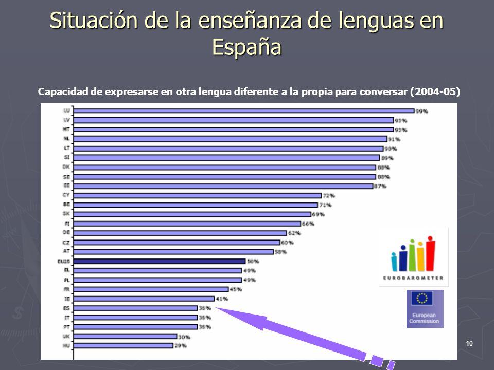 10 Situación de la enseñanza de lenguas en España Capacidad de expresarse en otra lengua diferente a la propia para conversar (2004-05)