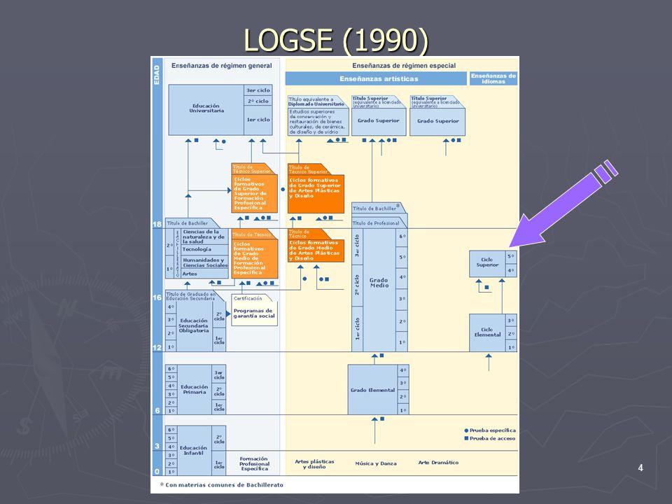 5 LOCE (2002) ¿y las EOIs?