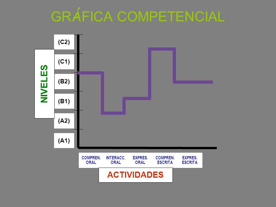 (A1) (C2) (C1) (B2) (A2) (B1) COMPREN. ORAL INTERACC. ORAL EXPRES. ORAL COMPREN. ESCRITA EXPRES. ESCRITA NIVELES ACTIVIDADES GR Á FICA COMPETENCIAL