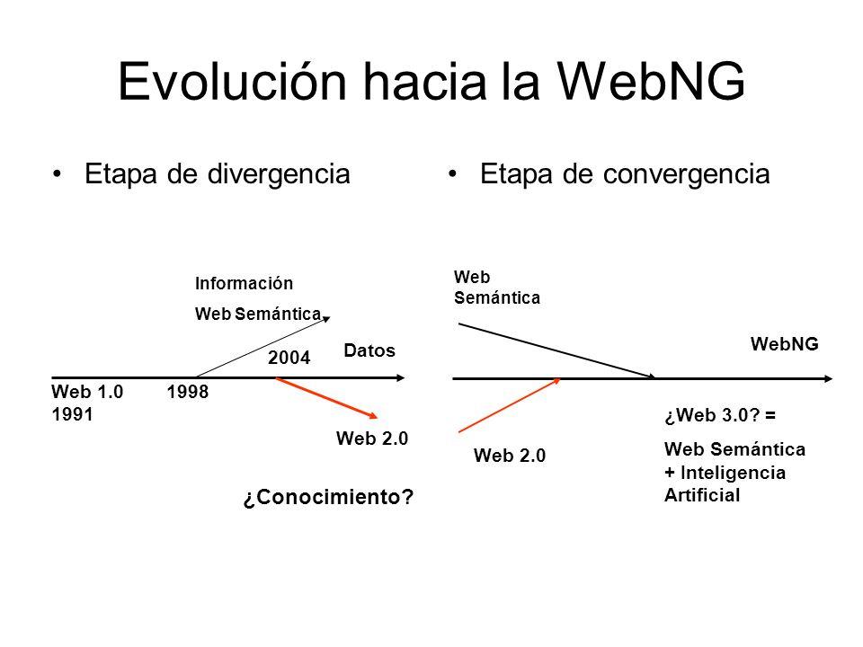 Evolución hacia la WebNG Etapa de divergenciaEtapa de convergencia Web 1.0 1991 Información Web Semántica 1998 2004 Datos Web 2.0 ¿Conocimiento.