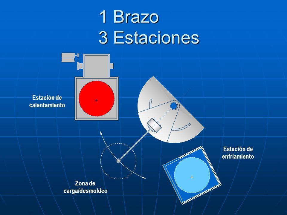 1 Brazo 3 Estaciones 1 Brazo 3 Estaciones Estación de calentamiento Estación de enfriamiento Zona de carga/desmoldeo + +
