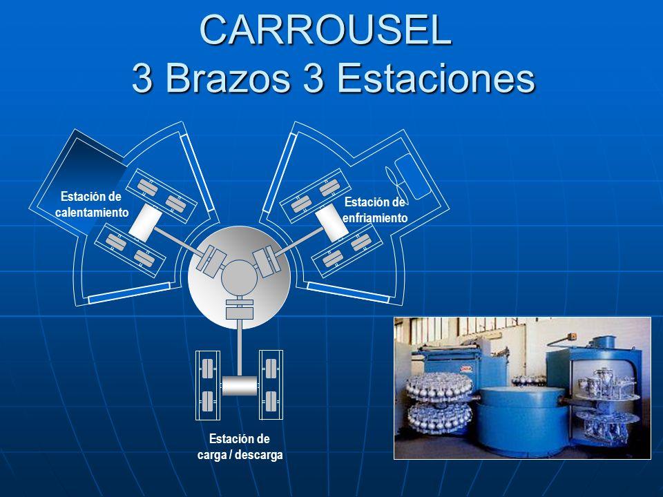 Estación de calentamiento Estación de enfriamiento Estación de carga / descarga CARROUSEL 3 Brazos 3 Estaciones CARROUSEL 3 Brazos 3 Estaciones