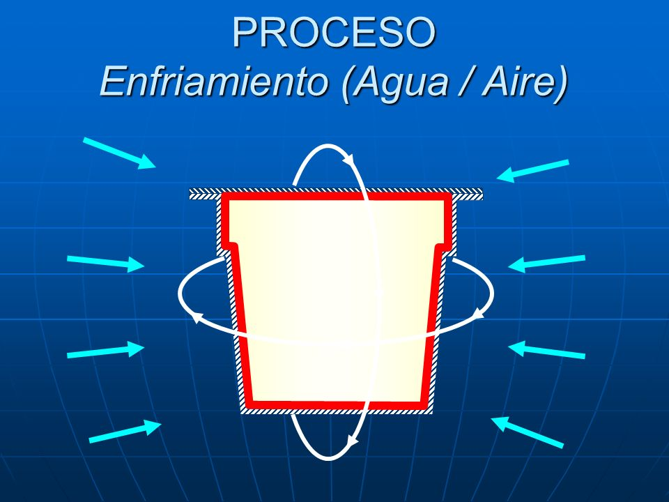 PROCESO Enfriamiento (Agua / Aire)