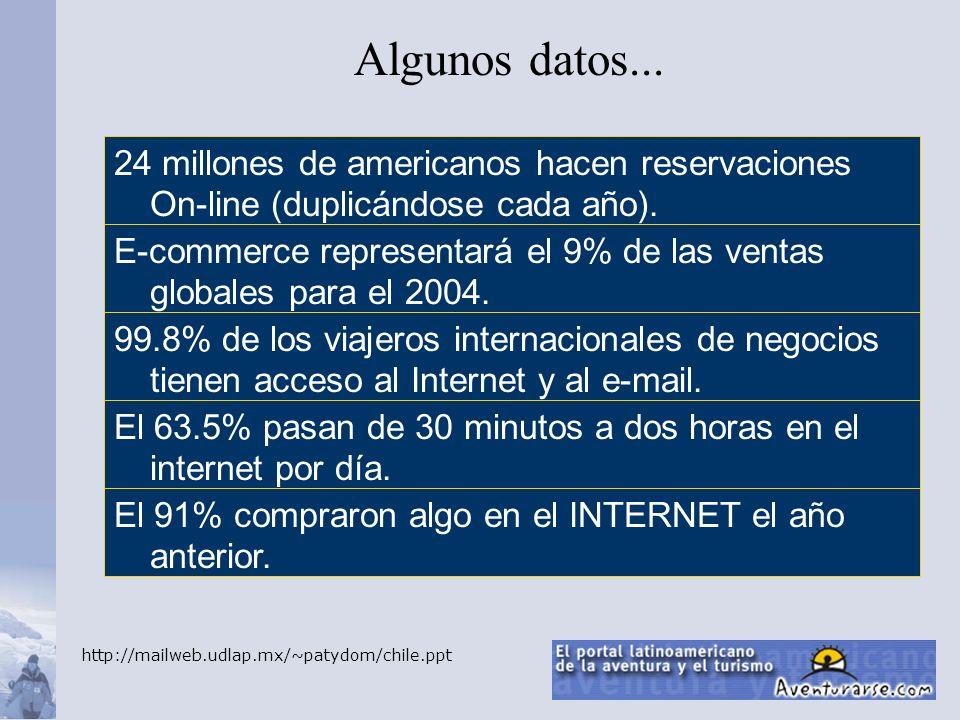 E-commerce representará el 9% de las ventas globales para el 2004. 99.8% de los viajeros internacionales de negocios tienen acceso al Internet y al e-