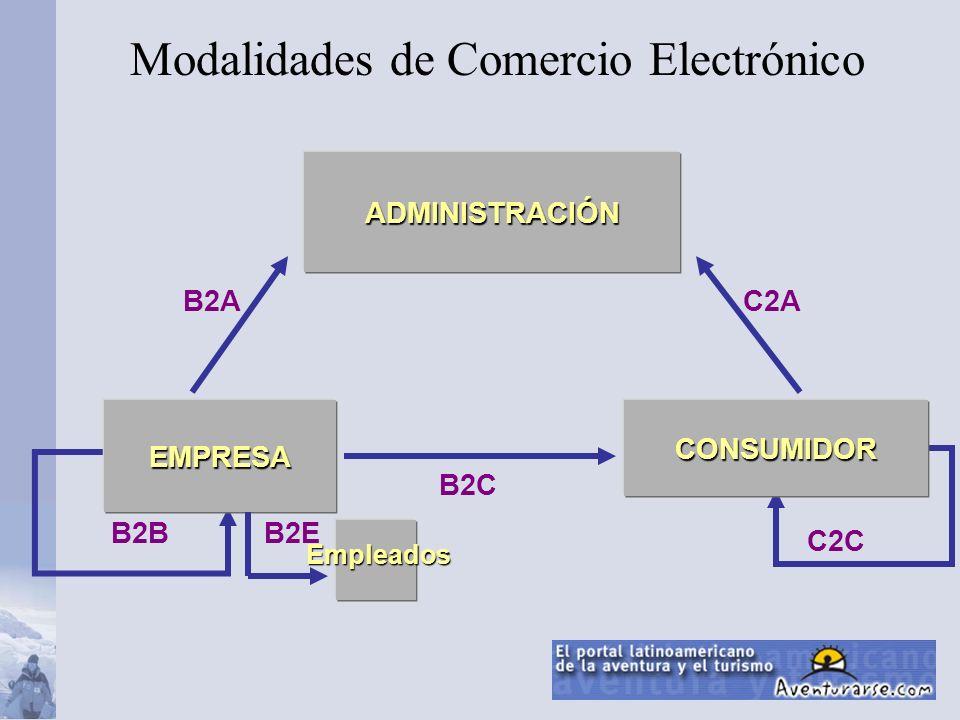 C2A C2C B2C B2B B2A ADMINISTRACIÓN EMPRESA CONSUMIDOR Empleados B2E Modalidades de Comercio Electrónico