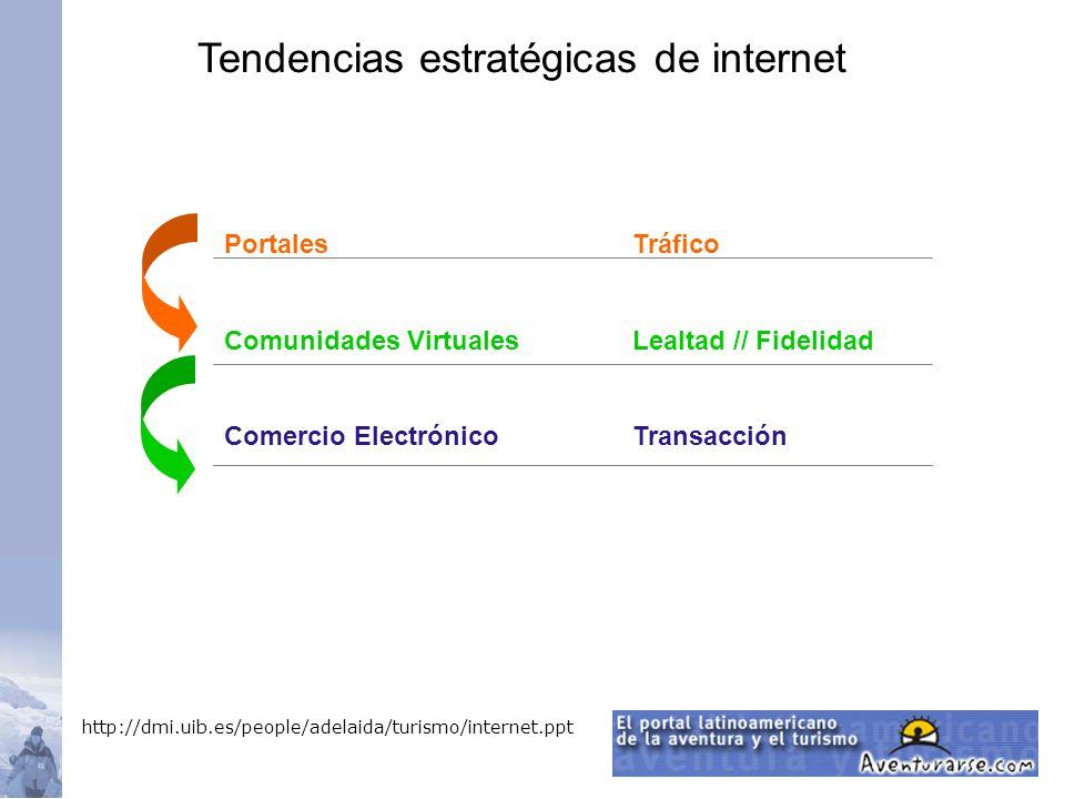 Portales Comunidades Virtuales Comercio Electrónico Tráfico Lealtad // Fidelidad Transacción Tendencias estratégicas de internet http://dmi.uib.es/peo