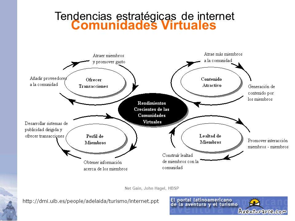 Comunidades Virtuales Net Gain, John Hagel, HBSP http://dmi.uib.es/people/adelaida/turismo/internet.ppt Tendencias estratégicas de internet