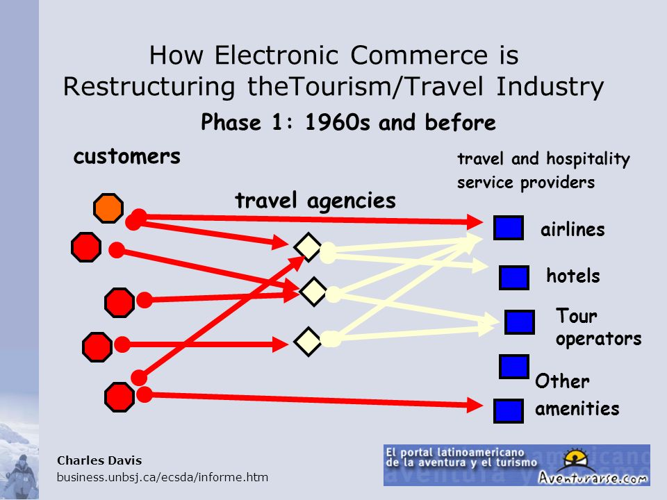 How Electronic Commerce is Restructuring theTourism/Travel Industry Phase 1: 1960s and before customers travel agencies airlines hotels Tour operators