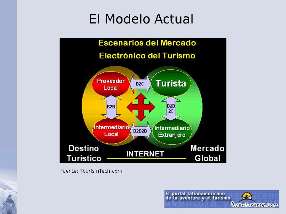 Fuente: TourismTech.com El Modelo Actual