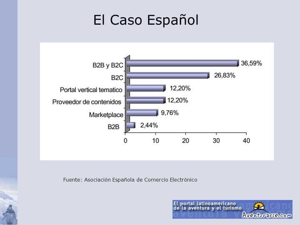 Fuente: Asociación Española de Comercio Electrónico El Caso Español