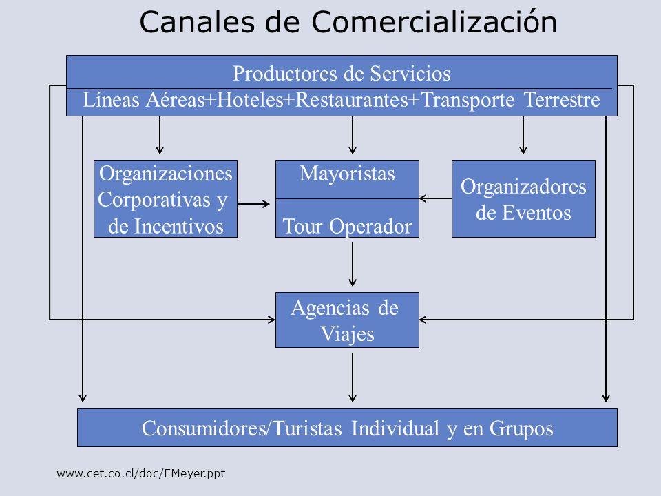 Productores de Servicios Líneas Aéreas+Hoteles+Restaurantes+Transporte Terrestre Organizaciones Corporativas y de Incentivos Mayoristas Tour Operador