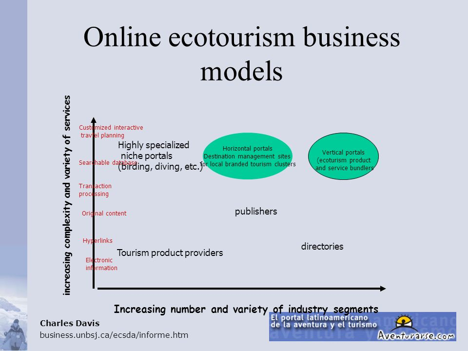 Online ecotourism business models Increasing number and variety of industry segments increasing complexity and variety of services Electronic informat