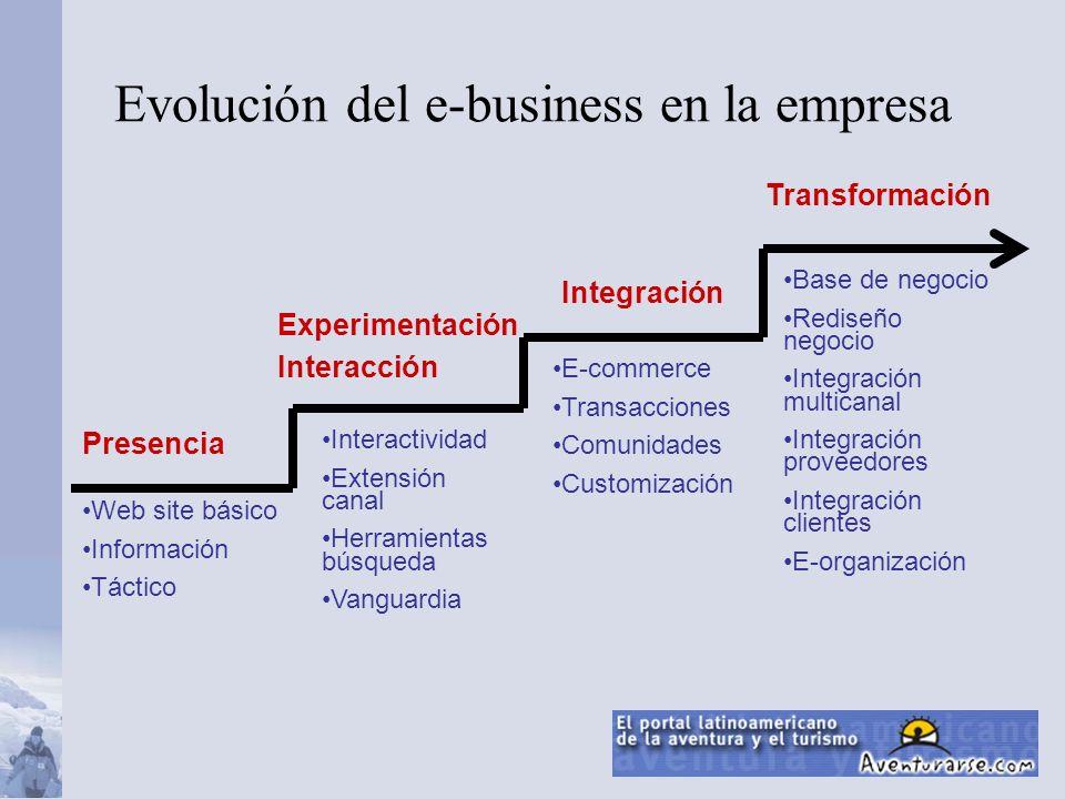 Presencia Experimentación Interacción Transformación Integración Web site básico Información Táctico Interactividad Extensión canal Herramientas búsqu