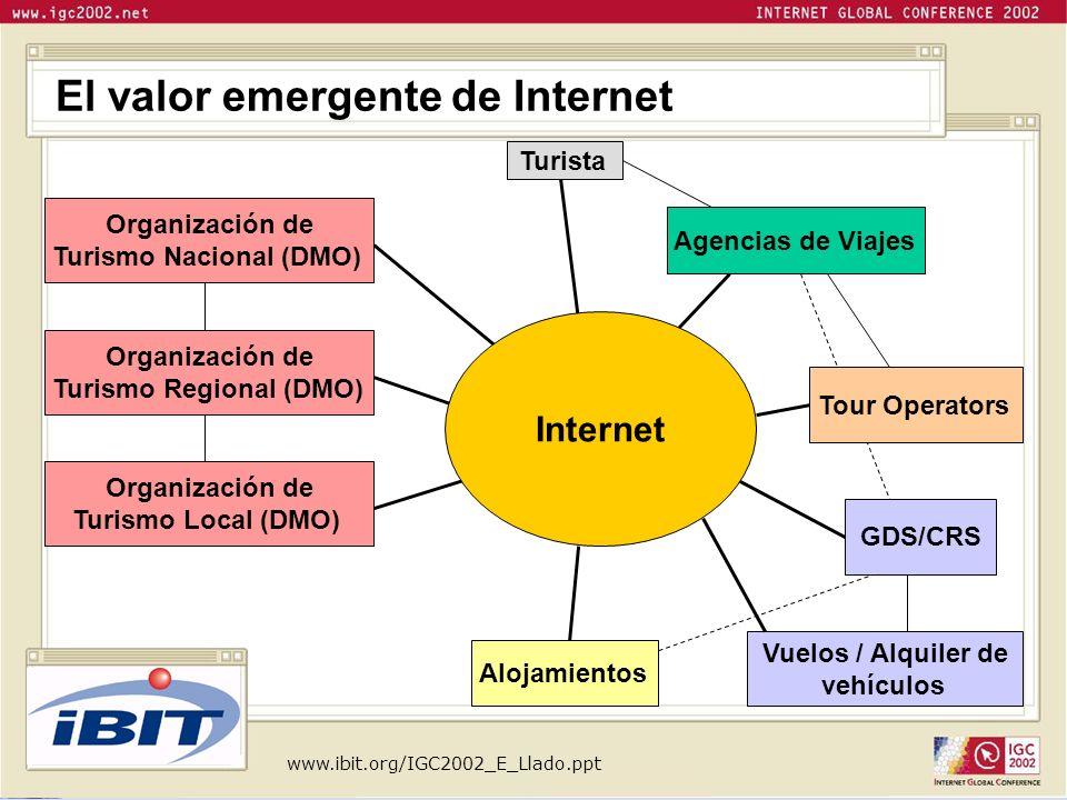 El valor emergente de Internet Logotip o Agencias de Viajes Organización de Turismo Nacional (DMO) Organización de Turismo Regional (DMO) GDS/CRS Aloj