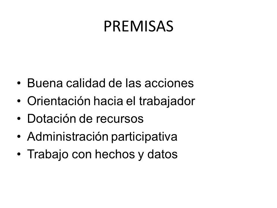 PREMISAS Buena calidad de las acciones Orientación hacia el trabajador Dotación de recursos Administración participativa Trabajo con hechos y datos