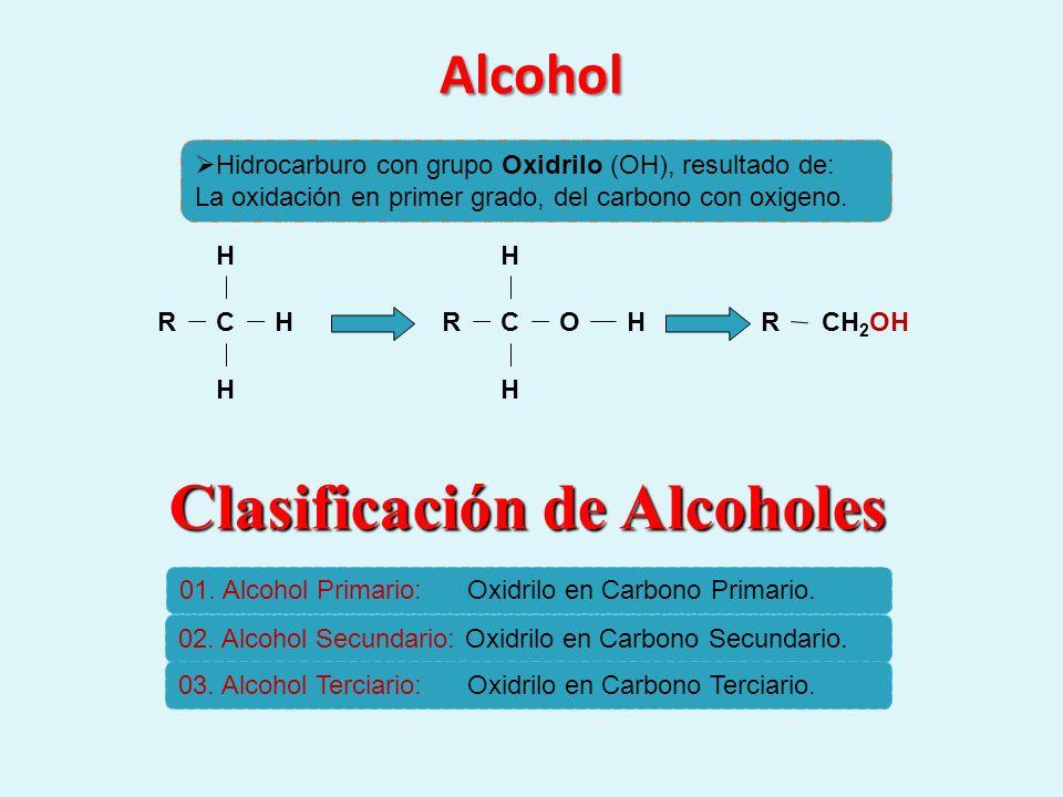 Alcohol Hidrocarburo con grupo Oxidrilo (OH), resultado de: La oxidación en primer grado, del carbono con oxigeno. C H R H H CH 2 OH R C H R H OH Clas