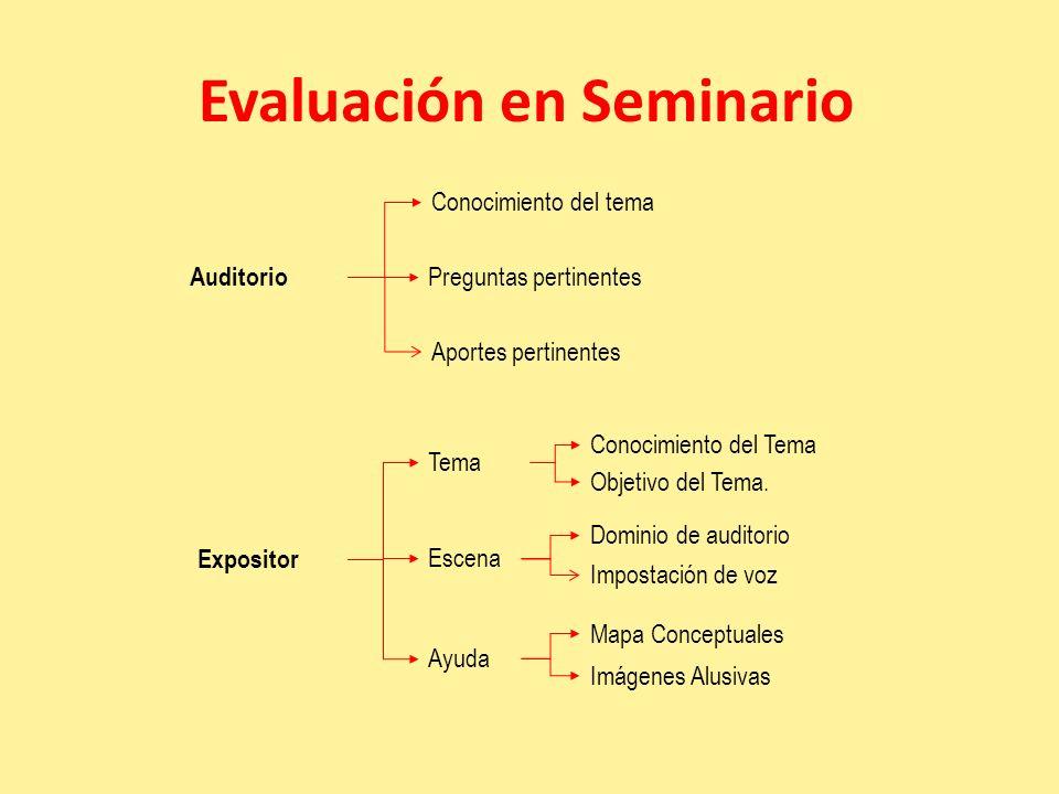 Evaluación en Seminario Expositor Auditorio Tema Conocimiento del Tema Objetivo del Tema. Escena Dominio de auditorio Impostación de voz Ayuda Mapa Co
