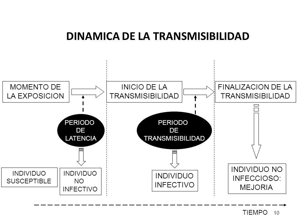 DINAMICA DE LA TRANSMISIBILIDAD 10 MOMENTO DE LA EXPOSICION INICIO DE LA TRANSMISIBILIDAD FINALIZACION DE LA TRANSMISIBILIDAD PERIODO DE LATENCIA PERI