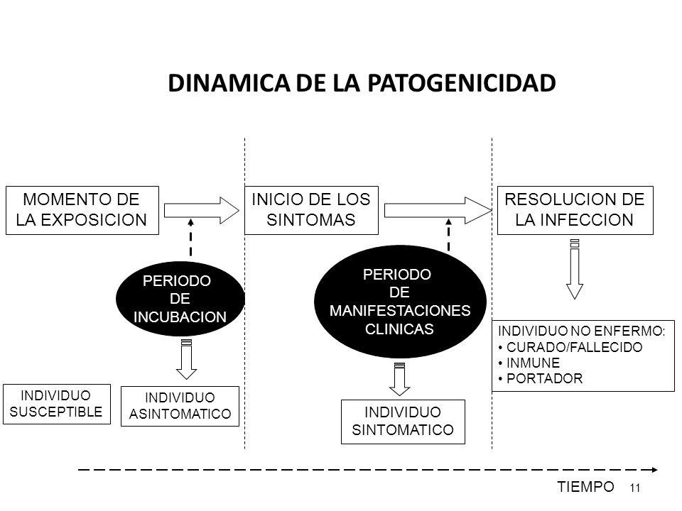 DINAMICA DE LA PATOGENICIDAD 11 MOMENTO DE LA EXPOSICION INICIO DE LOS SINTOMAS RESOLUCION DE LA INFECCION PERIODO DE INCUBACION PERIODO DE MANIFESTAC