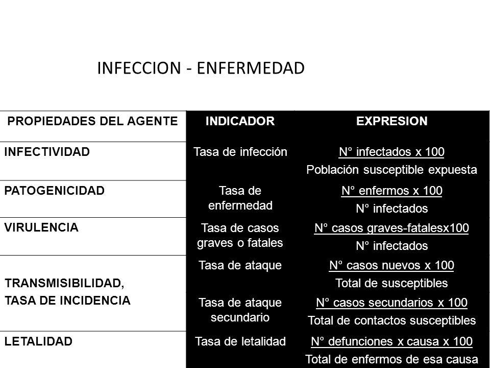 19 INFECCION - ENFERMEDAD INDICADOREXPRESION Tasa de infecciónN° infectados x 100 Población susceptible expuesta Tasa de enfermedad N° enfermos x 100