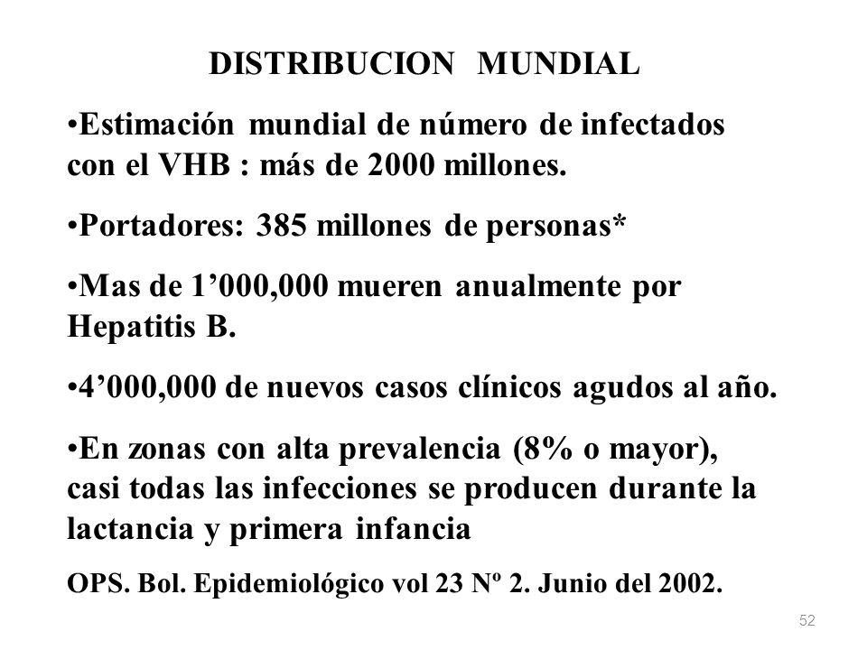 DISTRIBUCION MUNDIAL Estimación mundial de número de infectados con el VHB : más de 2000 millones. Portadores: 385 millones de personas* Mas de 1000,0