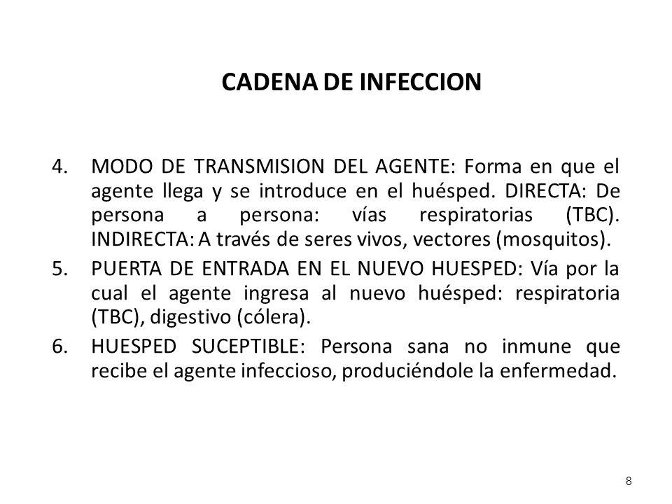 CADENA DE INFECCION 4.MODO DE TRANSMISION DEL AGENTE: Forma en que el agente llega y se introduce en el huésped. DIRECTA: De persona a persona: vías r