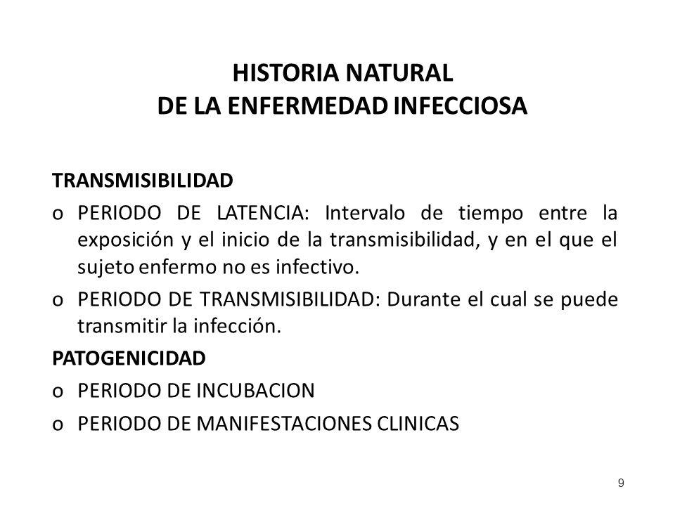 HISTORIA NATURAL DE LA ENFERMEDAD INFECCIOSA TRANSMISIBILIDAD oPERIODO DE LATENCIA: Intervalo de tiempo entre la exposición y el inicio de la transmis