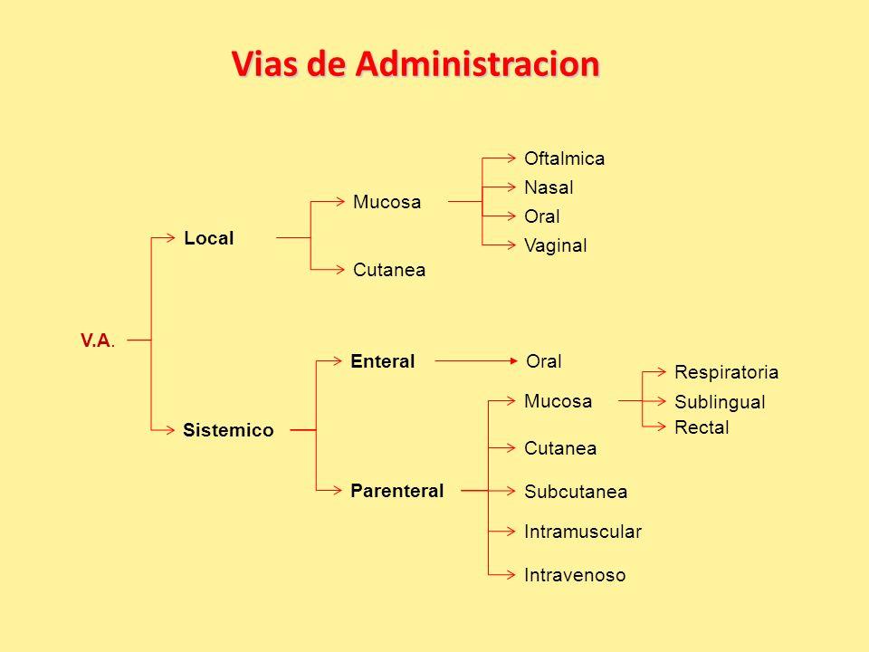 Rutas de las vías de Administración Parenteral Enteral No llega al torrente sanguíneo Sistémico Local V.A.