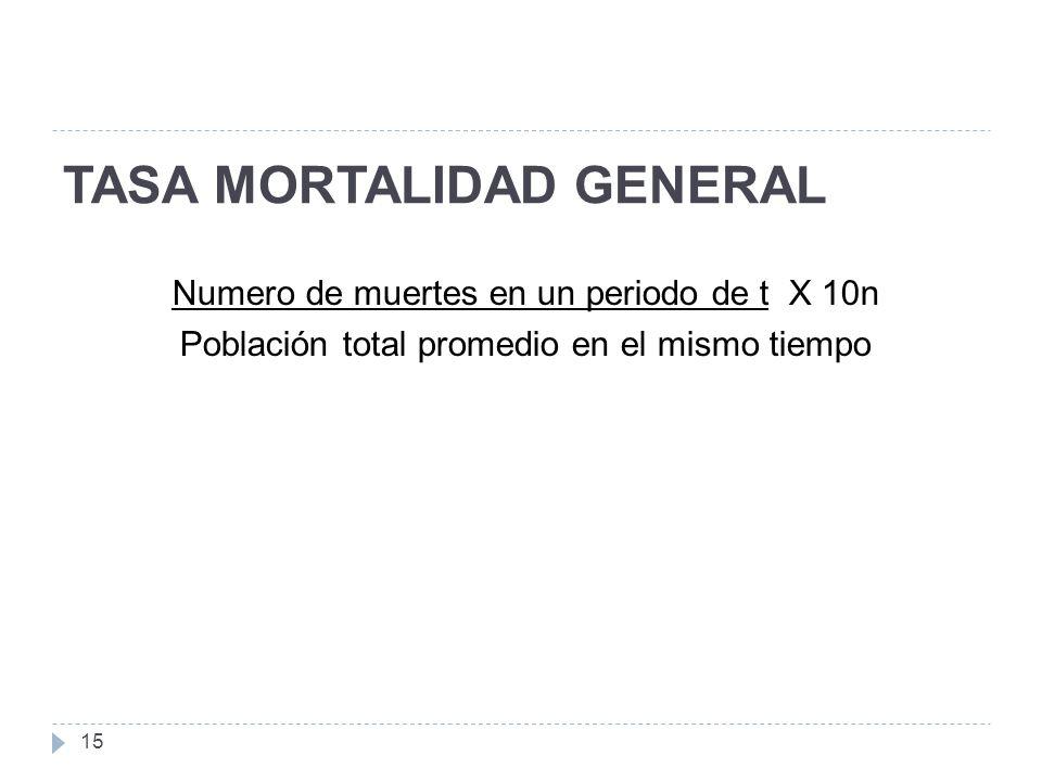 TASA MORTALIDAD GENERAL 15 Numero de muertes en un periodo de t X 10n Población total promedio en el mismo tiempo