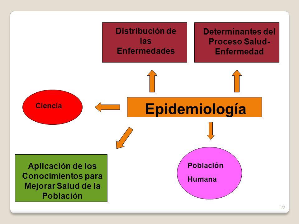 Epidemiología Ciencia Distribución de las Enfermedades Determinantes del Proceso Salud- Enfermedad Población Humana Aplicación de los Conocimientos pa