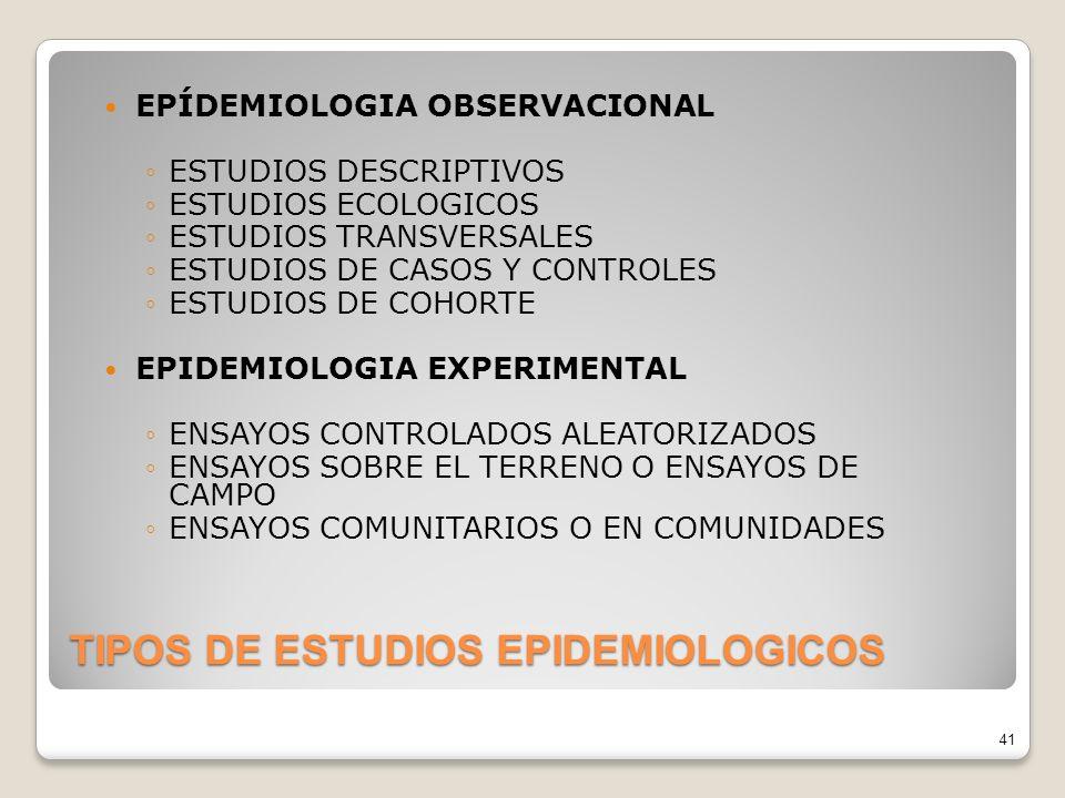 TIPOS DE ESTUDIOS EPIDEMIOLOGICOS EPÍDEMIOLOGIA OBSERVACIONAL ESTUDIOS DESCRIPTIVOS ESTUDIOS ECOLOGICOS ESTUDIOS TRANSVERSALES ESTUDIOS DE CASOS Y CONTROLES ESTUDIOS DE COHORTE EPIDEMIOLOGIA EXPERIMENTAL ENSAYOS CONTROLADOS ALEATORIZADOS ENSAYOS SOBRE EL TERRENO O ENSAYOS DE CAMPO ENSAYOS COMUNITARIOS O EN COMUNIDADES 41