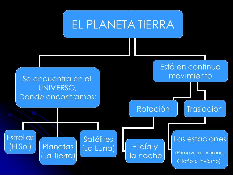 EL PLANETA TIERRA Se encuentra en el UNIVERSO, Donde encontramos: Satélites (La Luna) Planetas (La Tierra) Estrellas (El Sol) Está en continuo movimie