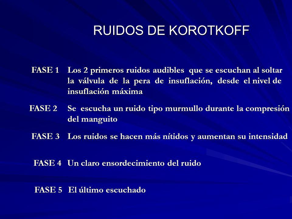 RUIDOS DE KOROTKOFF FASE 2 Se escucha un ruido tipo murmullo durante la compresión del manguito FASE 3Los ruidos se hacen más nítidos y aumentan su in