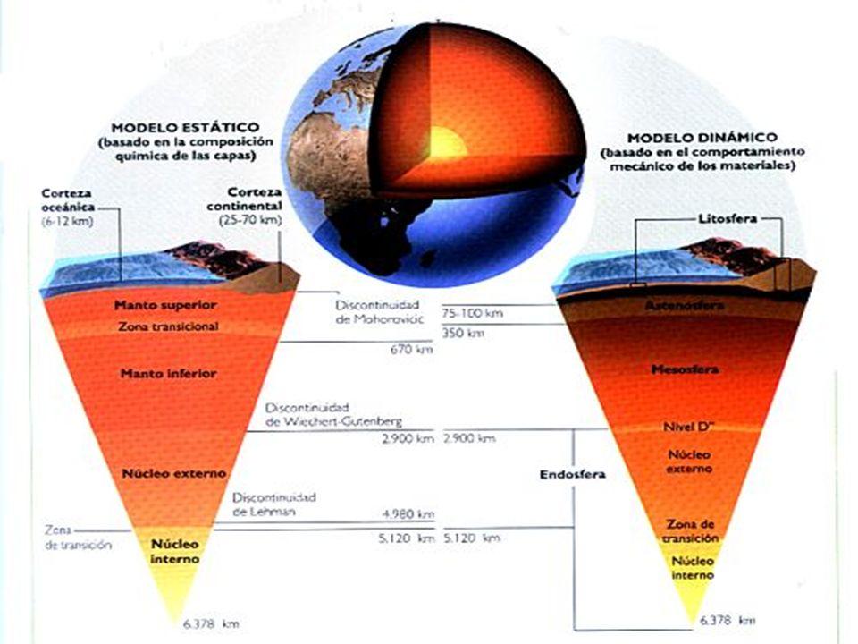 Pirosfera, considerada el fondo de los bolcanes El nucleo: Aprox.6000º de temperatura,mide 3470km.De espesor yrepesenta el 16% de la geosfera. Se dibi