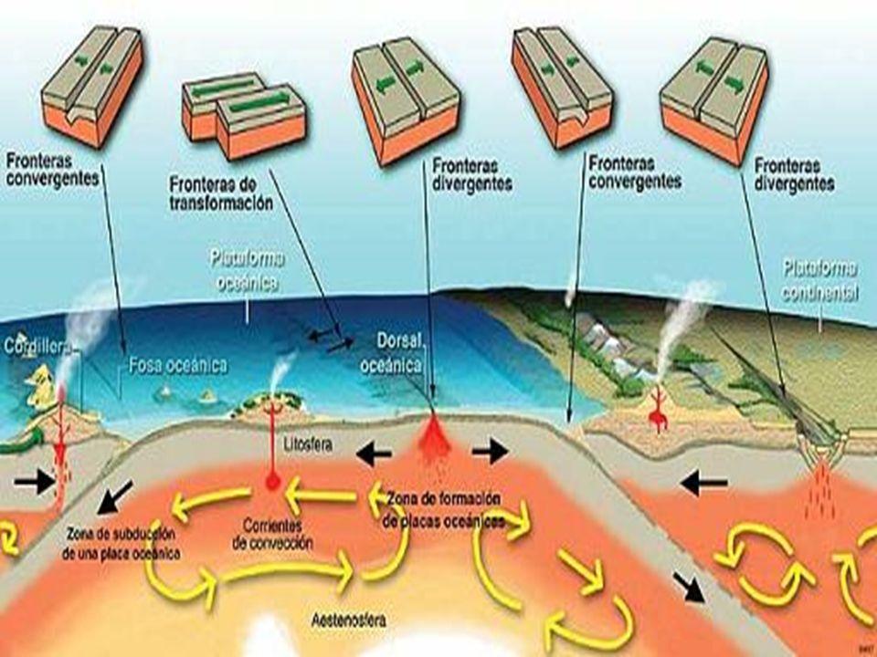 La litosfera esta fragmentada en muchas placas llamadas placas tectonicas que se pueden mober de tres formas : convergentes (se juntan). Divergentes (
