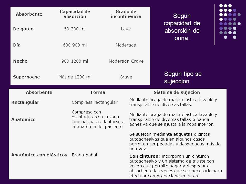 Absorbente Capacidad de absorción Grado de incontinencia De goteo50-300 mlLeve Día600-900 mlModerada Noche900-1200 mlModerada-Grave SupernocheMás de 1