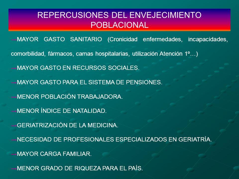 REPERCUSIONES DEL ENVEJECIMIENTO POBLACIONAL MAYOR GASTO SANITARIO (Cronicidad enfermedades, incapacidades, comorbilidad, fármacos, camas hospitalaria