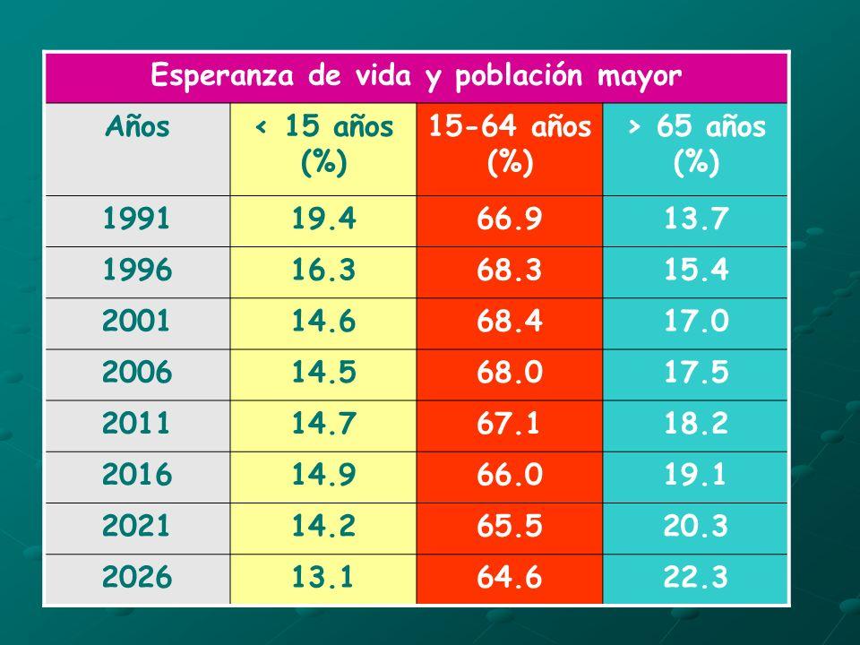 Esperanza de vida y población mayor Años< 15 años (%) 15-64 años (%) > 65 años (%) 199119.466.913.7 199616.368.315.4 200114.668.417.0 200614.568.017.5