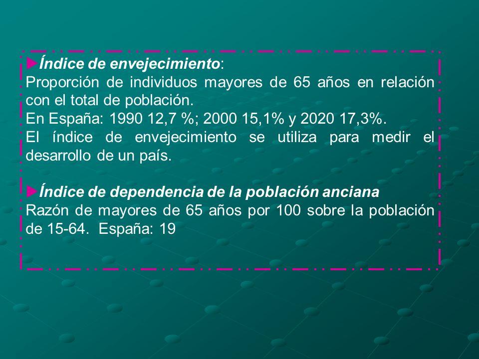 Índice de envejecimiento: Proporción de individuos mayores de 65 años en relación con el total de población. En España: 1990 12,7 %; 2000 15,1% y 2020