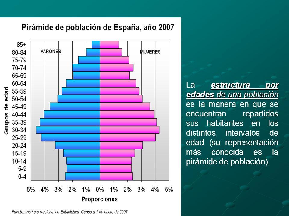 estructura por edades de una población La estructura por edades de una población es la manera en que se encuentran repartidos sus habitantes en los di