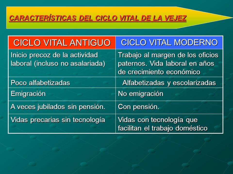 CARACTERÍSTICAS DEL CICLO VITAL DE LA VEJEZ CICLO VITAL ANTIGUO CICLO VITAL MODERNO Inicio precoz de la actividad laboral (incluso no asalariada) Trab