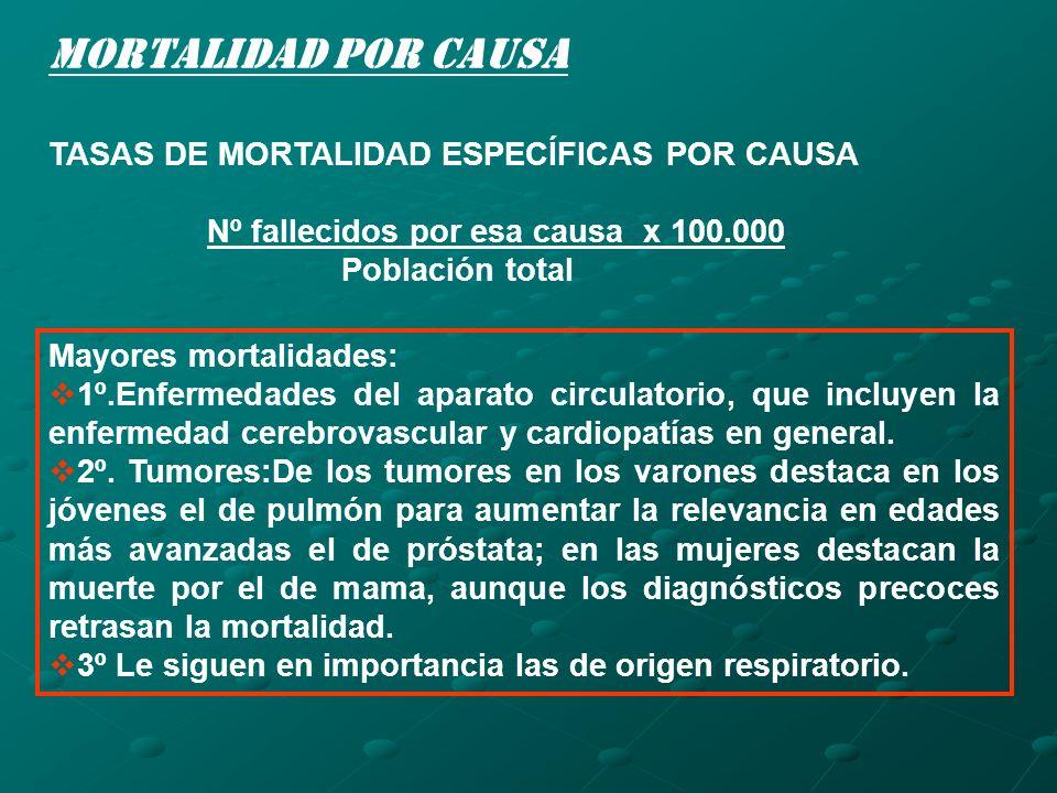 Mortalidad por causa TASAS DE MORTALIDAD ESPECÍFICAS POR CAUSA Nº fallecidos por esa causa x 100.000 Población total Mayores mortalidades: 1º.Enfermed