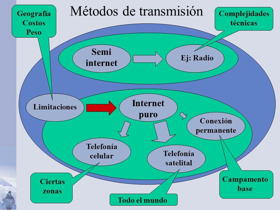 Semi internet Ej: Radio Internet puro Conexión permanente Telefonía celular Métodos de transmisión Telefonía satelital Ciertas zonas Complejidades técnicas Limitaciones Geografía Costos Peso Campamento base Todo el mundo